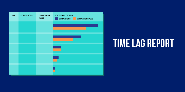 How To Use The Time Lag Report in Google Analytics